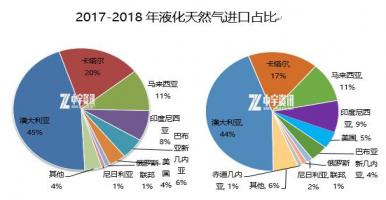 天然气:2018年我国天然气进口大国